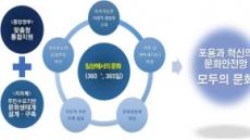주요 문화향유 지원 지차제 공모…2년 최고 6억원