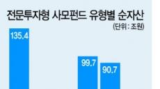 """라임 후폭풍에 """"메자닌 빼요""""…무늬만 사모펀드 우려"""