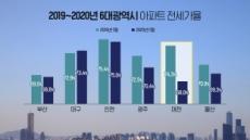 전세가율 폭락, 대전·광주 갭투자 시대 저문다.