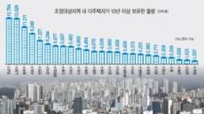 [단독]'매각 퇴로 열어준' 다주택자 집 강남·노원에만 5만채