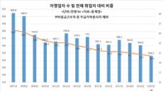 [코로나19 초비상] 자영업 추락 어디까지…취업자 비중 사상 처음 20% 붕괴 임박