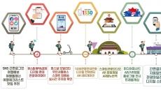모바일 하나로 여행하는 '스마트관광도시' 조성-관광公