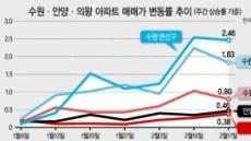 수원 호가 '꼿꼿'…매도-매수 '눈치싸움'