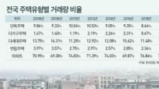 작년 전국 주택거래 10건 중 7.7건이 아파트…통계 집계 이래 최고치