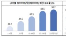 기업 중 32.3%만 정보보호 예산 편성…보안 양극화 심각