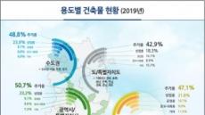 작년 전국 건축물 연면적 2.8%↑…63빌딩 447개 규모