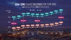 """""""서울 한강 이남 아파트 3.3㎡ 당 4000만원 돌파…강북과 격차 더 벌어져"""""""
