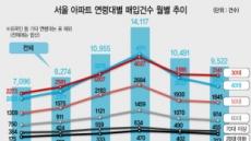 '30대의 힘' 서울아파트 3채 중 1채 샀다
