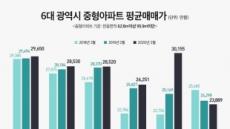 대전 중형아파트 평균매매가 3억원 돌파…6대 광역시 중 처음