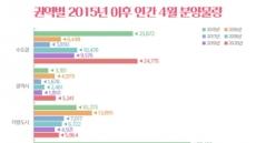 4월 전국 3만5800가구 분양 예정…수도권 70% 집중
