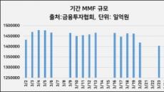5거래일 연속 급감 MMF, 2월보다 8조↓