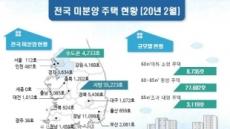 전국 미분양 3만9400가구…8개월 연속 감소