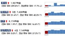 """""""돈이 급하다""""…2월 주식·회사채 발행 동시↑"""