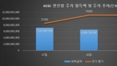KCGI, 퇴로 없는 지분경쟁…주가 급등에도 대출 늘려 지분↑