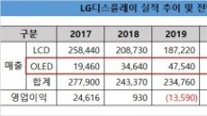 [리더스클럽]LG디스플레이, 올해 OLED 매출 65%↑ 전망