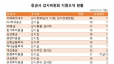 [증권사 사업보고서 분석②] '내부통제' 강한 증권사는 미래·NH…유안타·교보도 상위