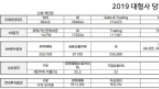 [증권사 사업보고서 분석③]국내 증권사, 돈줄 실세는 'IB'