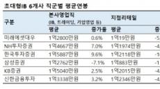 [증권사 사업보고서 분석④] 초대형IB 연봉 보니…한투·NH 점프, 삼성만 하락