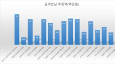 '연봉 Top10' 금융 CEO, 급여반납 동참할까?