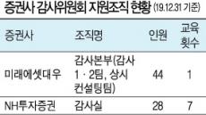 '내부통제' 강한 증권사는 미래·NH…유안타·교보도 상위