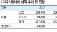 [리더스클럽 - LG디스플레이] 올 OLED 매출 65%↑…투자매력 발광