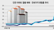 인천, 매매·전세·청약 '나홀로' 트리플 강세