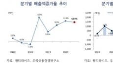 """올해 부품·장비, 서비스 중기 초비상…""""코로나19로 크게 악화될 가능성"""""""