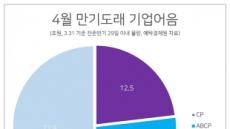 [CP발 금융대란 오나] 4월 만기 54조…채안펀드, 외면 9조는 '폭탄'