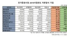 [주총 결산]상장사 재무건전성 빨간불…자본잠식 33사·부채비율 200% 이상 206사
