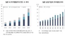 [주총 결산]주주행동주의 펀드 '일본 58 대 한국 6'