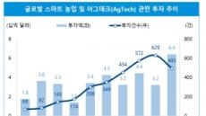 """'어그테크' 지난해 투자액 64억달러 """"역대 최대"""""""