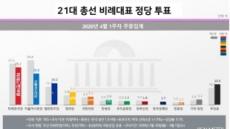 총선 비례투표 미래한국 25.1% 1위…시민당 20.8%·열린민주 14.3% 순