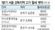 길음뉴타운 59㎡가 月800만원…강북에서도 '초고가 월세' 등장