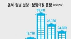 """[혼돈의 주택시장] """"믿을 건 새 아파트""""…청약시장은 활활"""