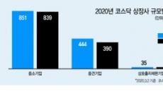 몸집 커진 코스닥…중견기업 54곳 늘었다
