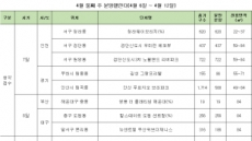 전국 8곳서 2900여가구 청약…검단신도시선 동시접수 '맞대결'