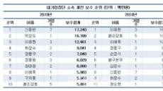 작년 연봉 100억 이상 기업인 3명…롯데 신동빈 회장 1위
