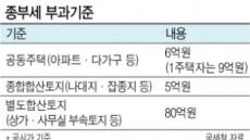 '종부세 완화' 불지피는 與 후보들