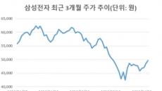 동학개미군, 삼성전자 차익실현? 개장 직후 거래량 1000만주 돌파