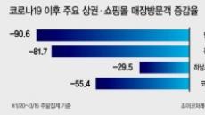 '언택트' 소비…명동 매장 고객 90%↓ '폐점 도미노' 우려