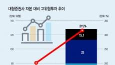 """""""미매각·역마진…금융권 신용 하락 경고"""""""