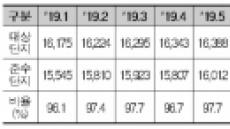 """아파트관리비 공개기한 준수비율 96.5%…""""공개문화 정착"""""""