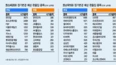 '룰〈지수 산출방식〉' 바뀐후 첫 정기변경…수혜株 노려라