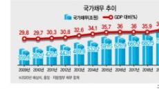 국가채무비율 급증 '역대 최고'…비어가는 나라곳간 대책 시급
