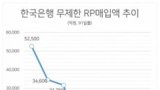 금리인하 대기?…무제한 RP매입 2주연속 '제로'