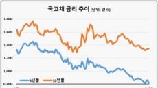 """금리인하 지운 채권매입 발언…""""QE 없다면 변동성 지속"""""""