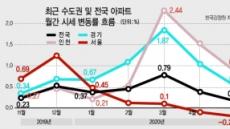 5월 서울 집값 0.09% 하락…경기·인천은 상승폭 줄어