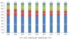 '자가' 거주 비율 58%, 13년만의 최고치 기록