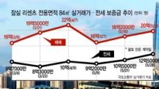 잠실 '꿈틀꿈틀'…강남 집값 이달이 '변곡점'