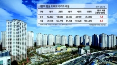 강남 잡다가…집값 10년來 최악 양극화